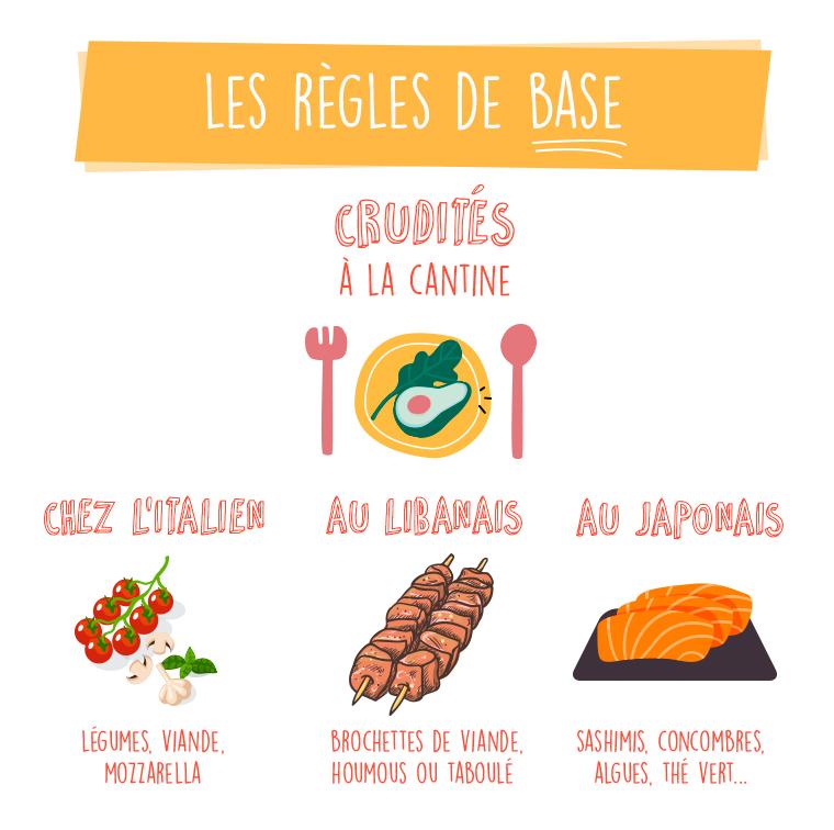Légumes, viande, mozzarella ou brochette de viande, houmous, taboulé ou sashimis, concombre, algues, thé vert ou crudités