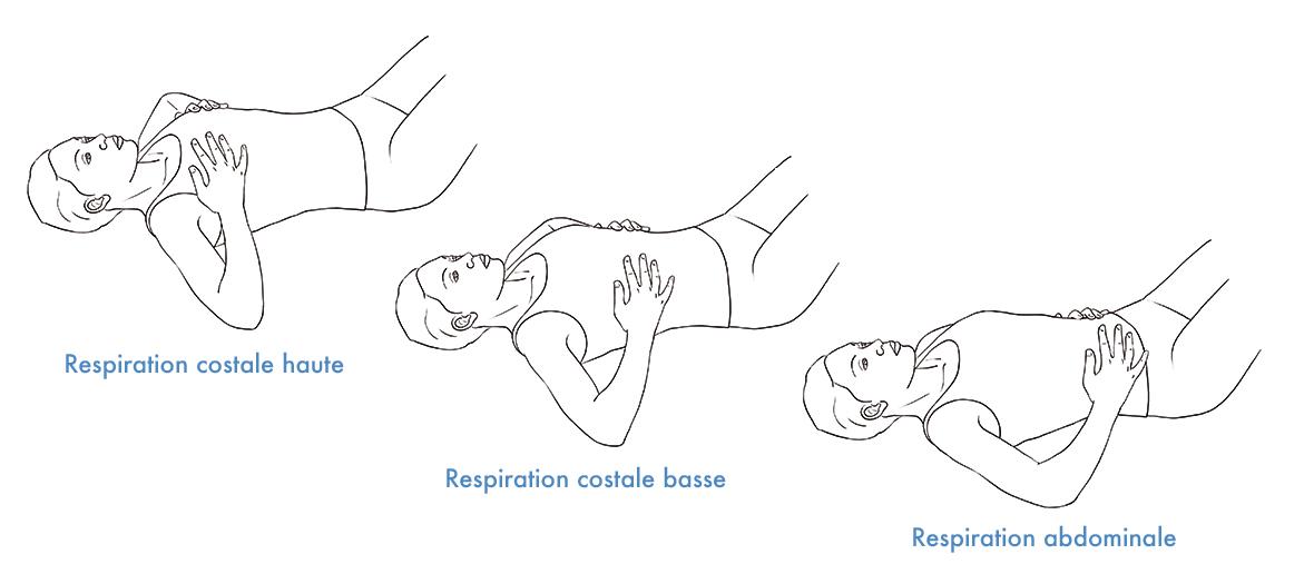 positions pour l'auto-massage contre le stress qui monte